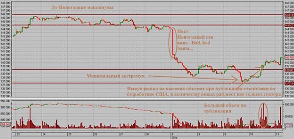 График цены фьючерса на индекс РТС.