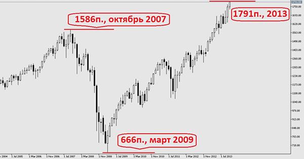 Рис. 1 Месячный график индекса S&P 500