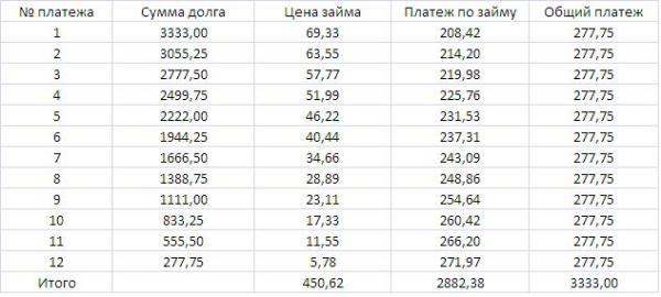 расчет процентов в таблице